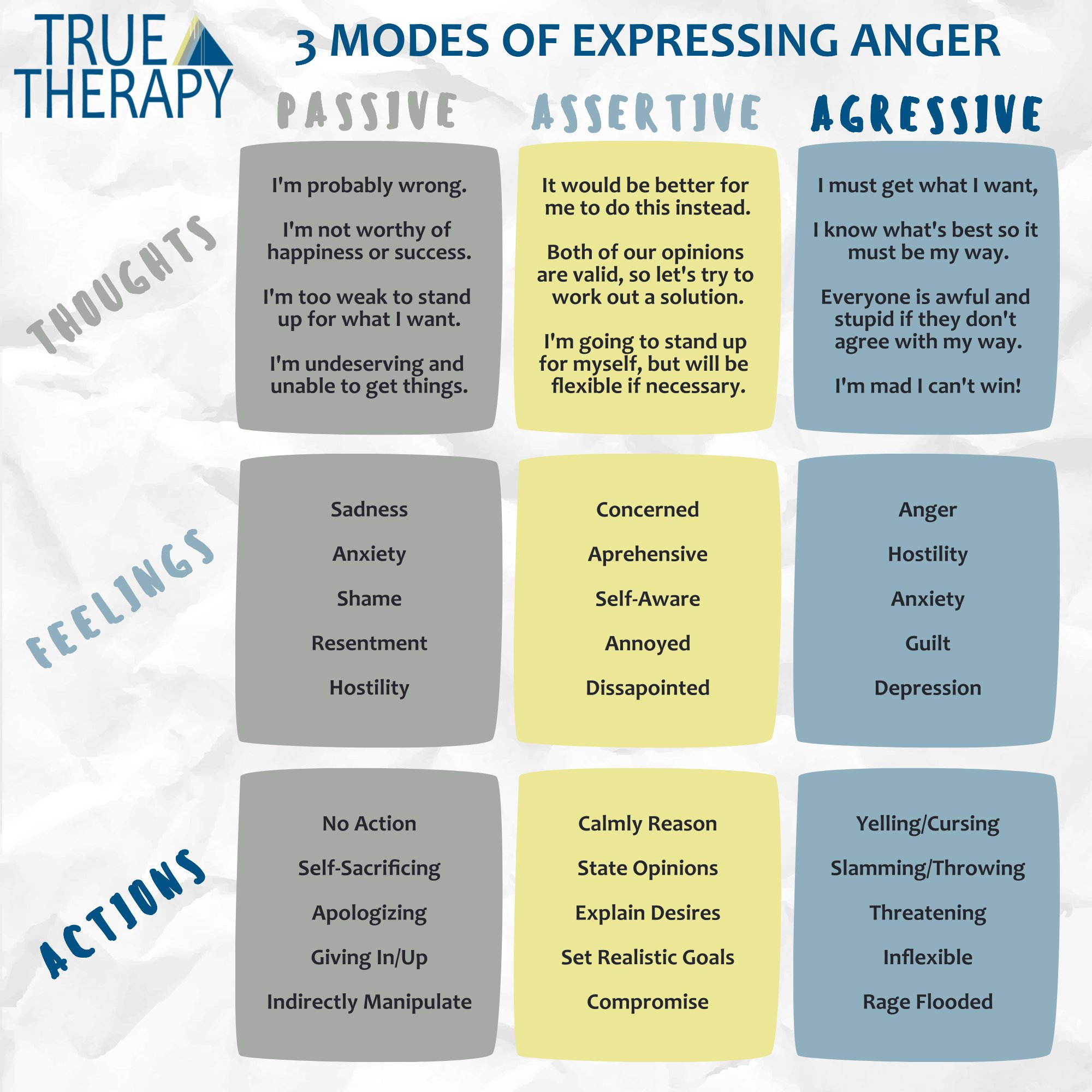 3 Modes of Expressing Anger